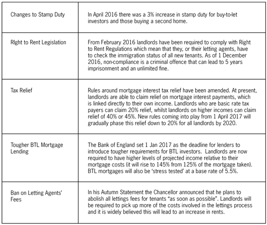 Chart detailing the changes in the UK rental market